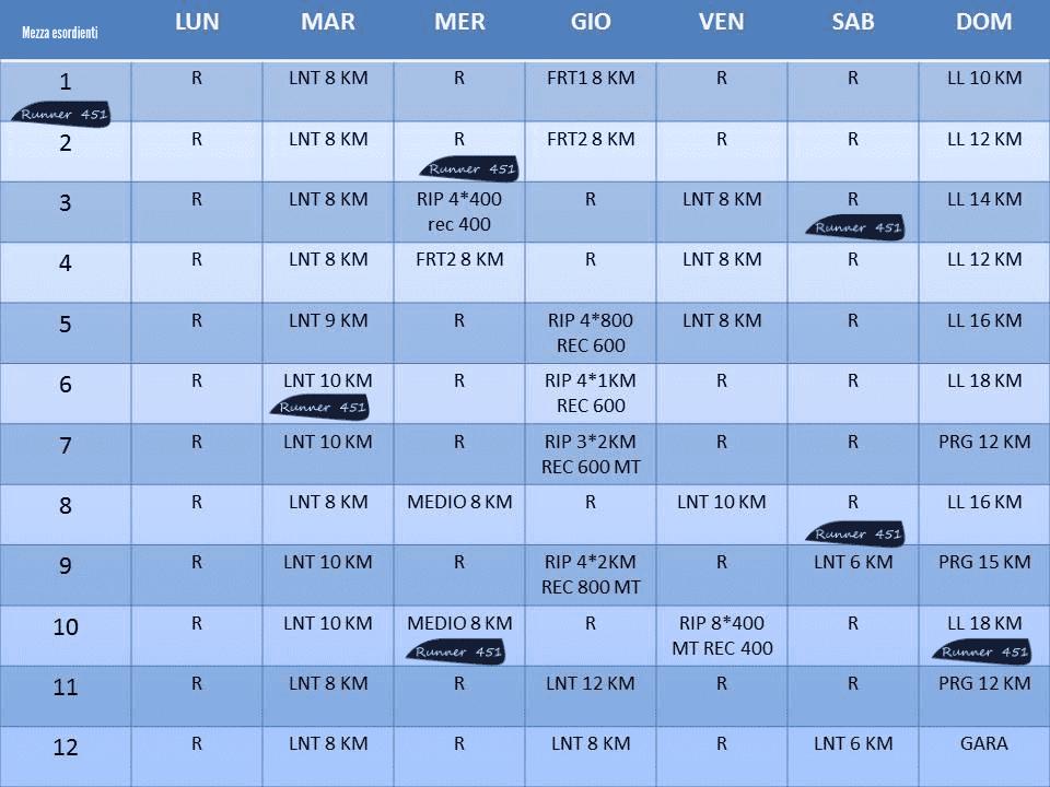 tabella mezza maratona principianti in 12 settimane