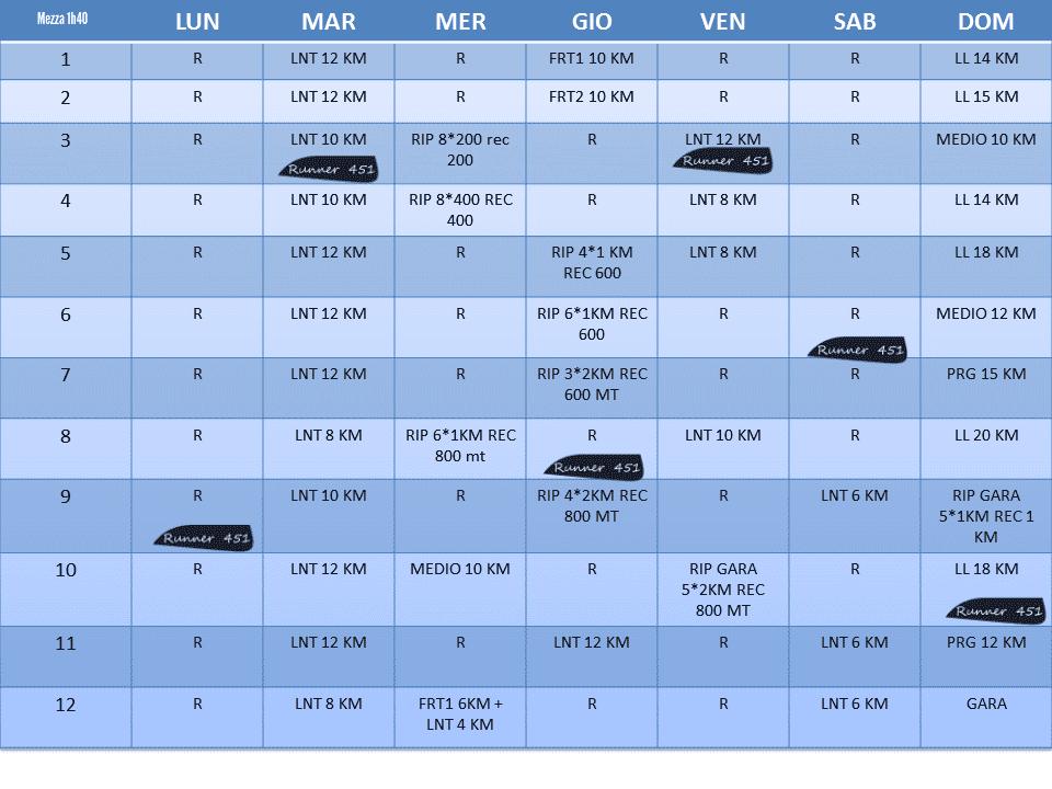 tabella mezza maratona 1h40