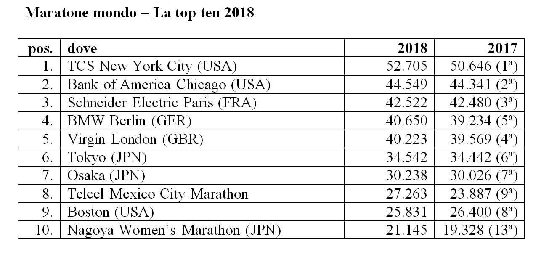 maratoneti italiane nel mondo