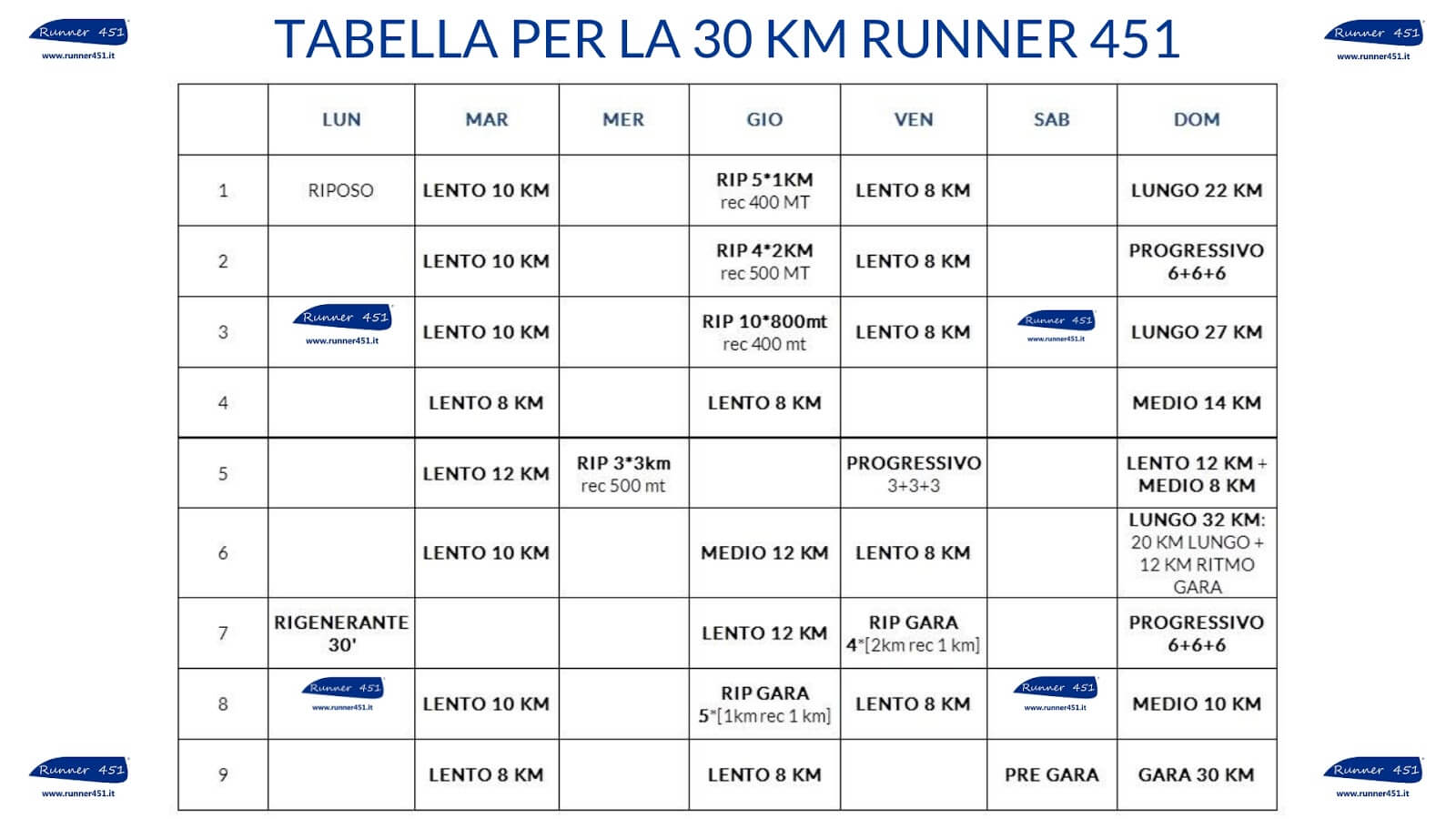 tabella corsa 30 km