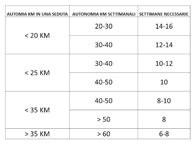 tabella tempi maratona