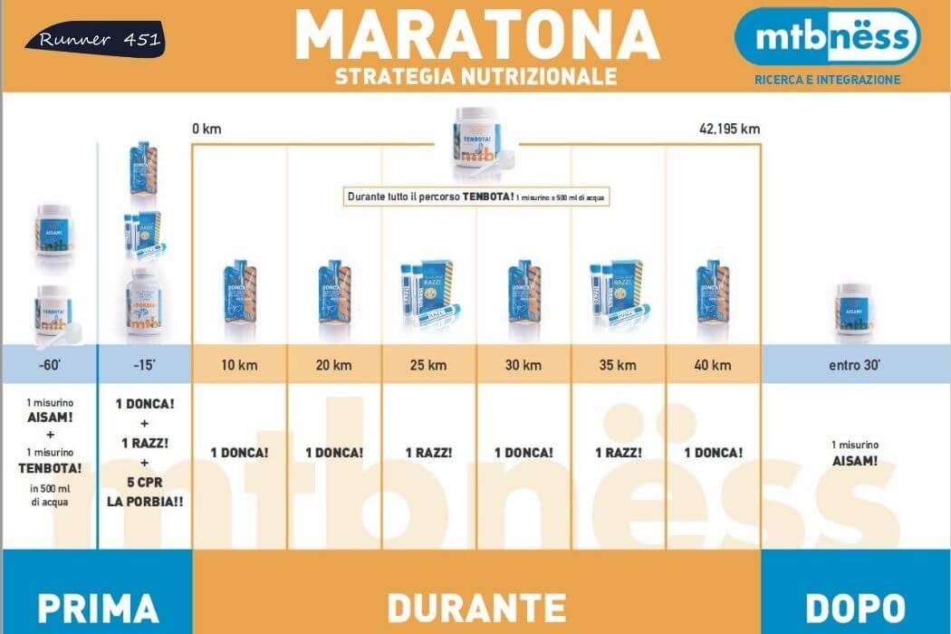 uso integratori durante la maratona