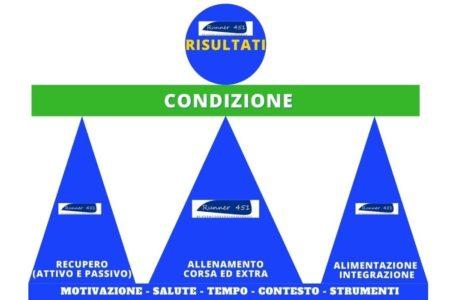 i 3 pilastri fondamentali per la corsa